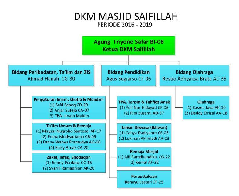 Struktur Organisasi KMS-Musholla Saifillah_V6_DKM