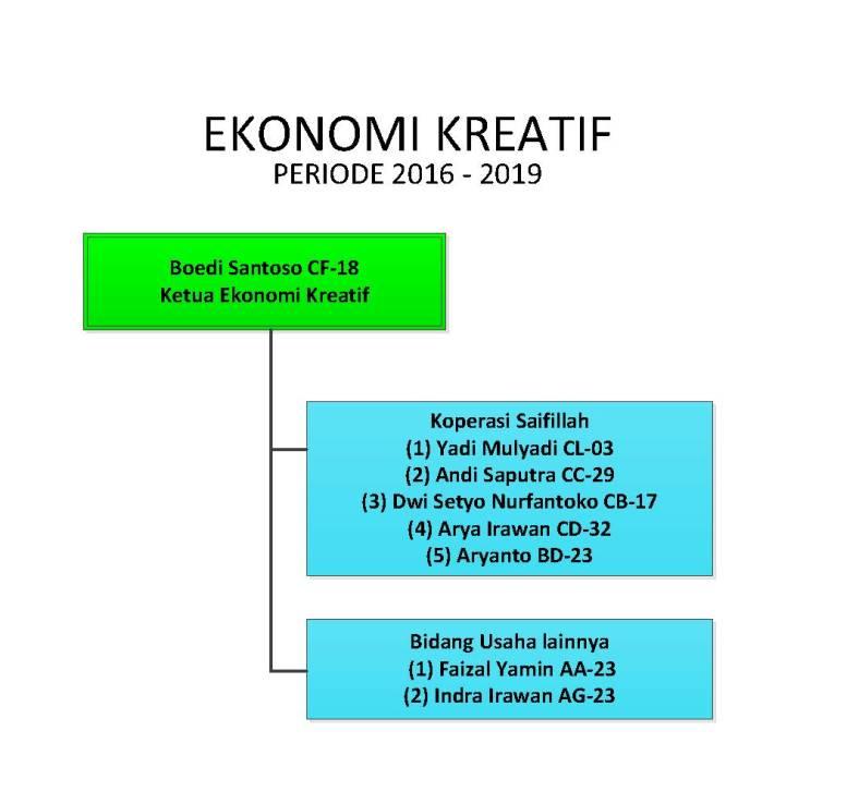 Struktur Organisasi KMS-Musholla Saifillah_V6_Ekonomi Kreatif