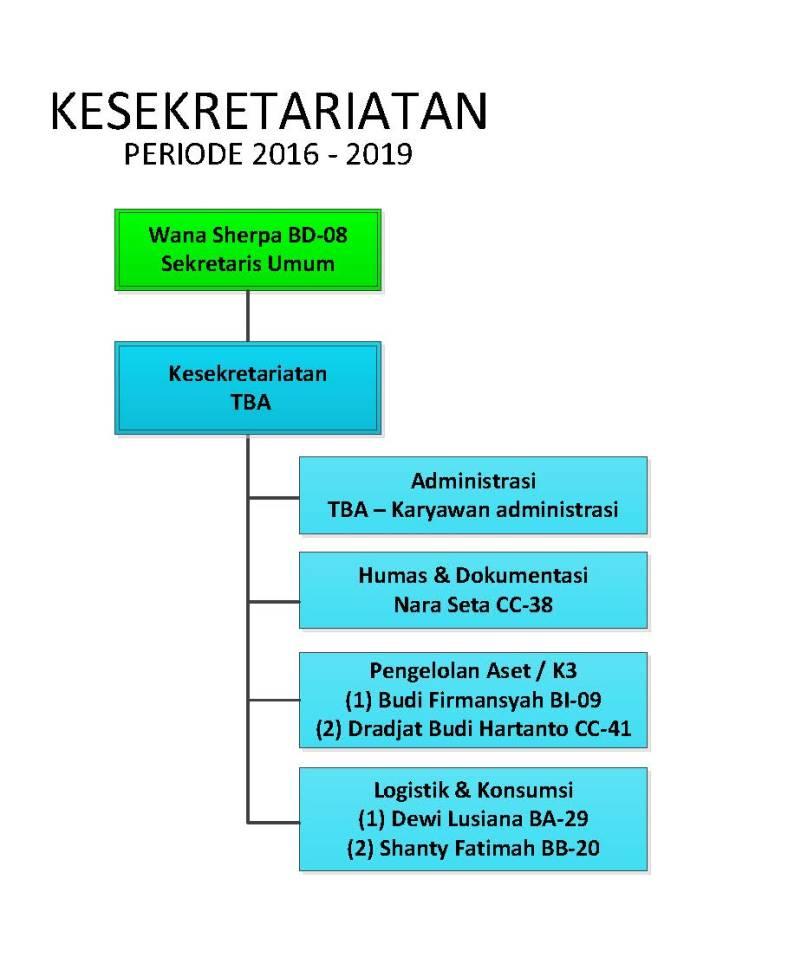 Struktur Organisasi KMS-Musholla Saifillah_V6_Kesekretariatan