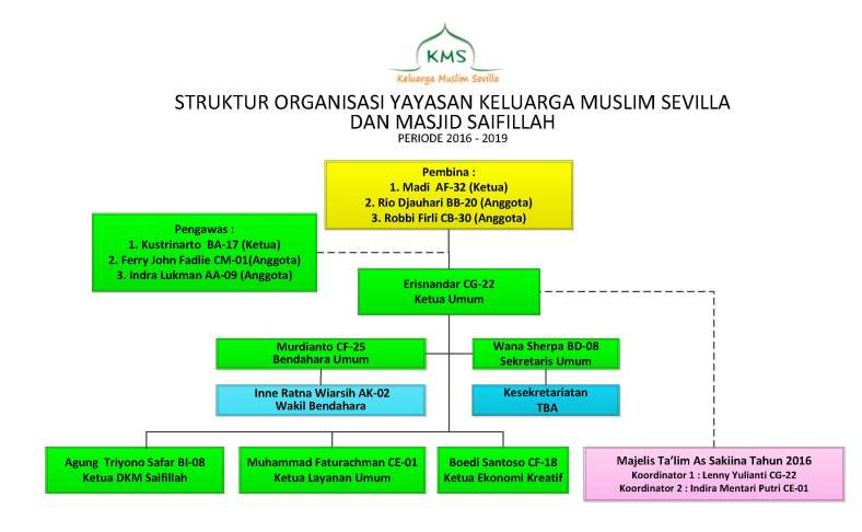 Struktur Organisasi KMS-Musholla Saifillah_V6_KMS