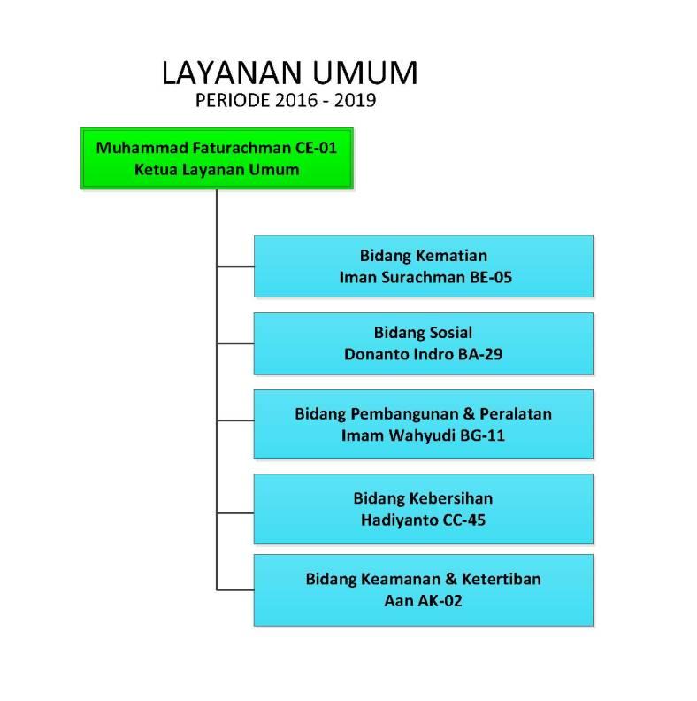 Struktur Organisasi KMS-Musholla Saifillah_V6_Layanan Umum