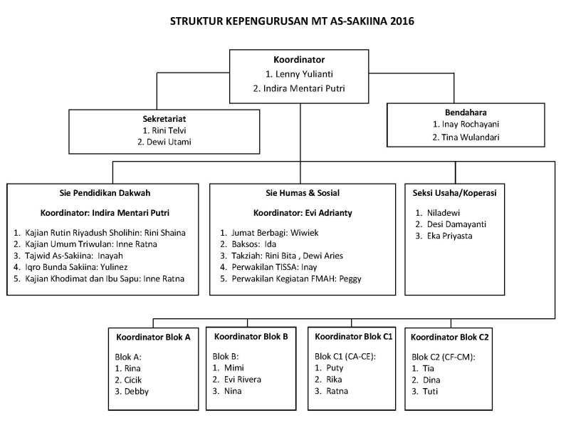 Susunan Anggota 2016_As Sakiina